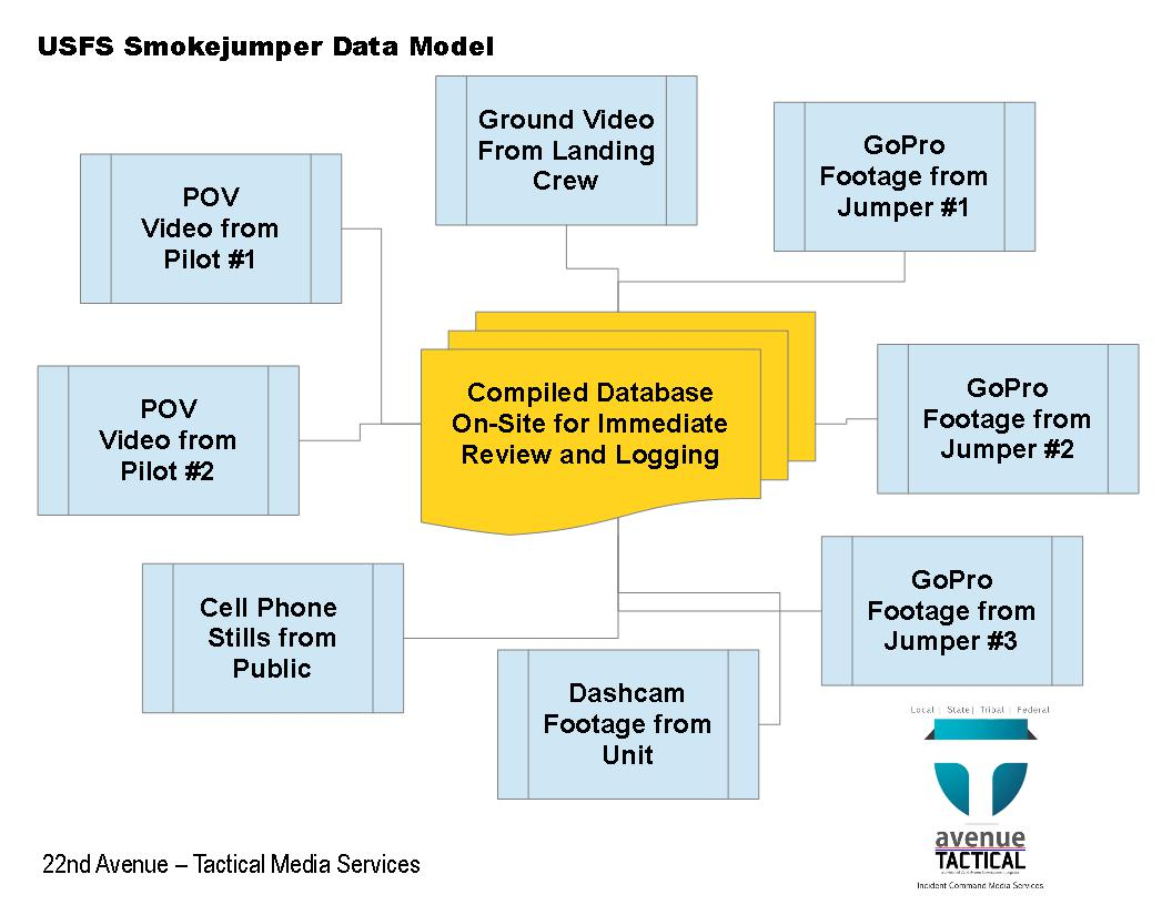 USFS Smokejumper Data Model for Tactical Media Management